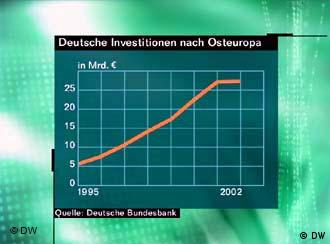 Deutsche Investitionen in Osteuropa Grafik (DW)