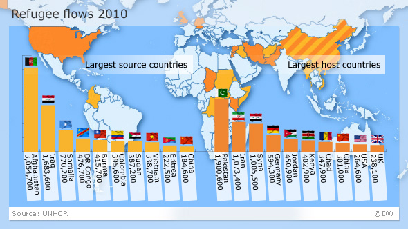 graphic showing refugee flows in 2010