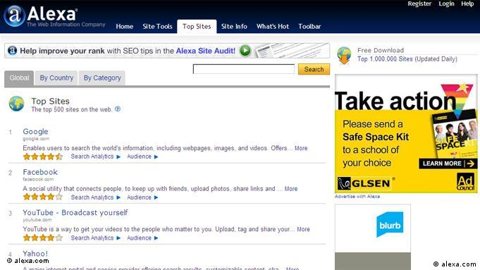الکسا، سرویس آنلاینی است که جایگاه وبسایتهای گوناگون جهان از نظر میزان بازدید را مشخص میکند