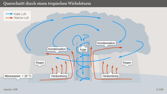 Wirbelst rme bedrohen neue regionen wissen umwelt dw for Topdeq hunenberg