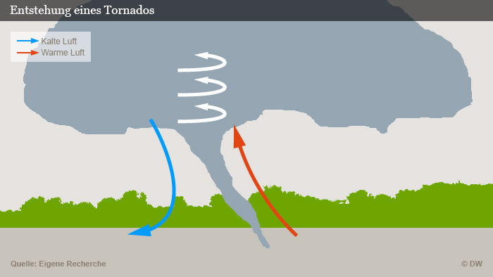 Infografik Entstehung eines Tornados