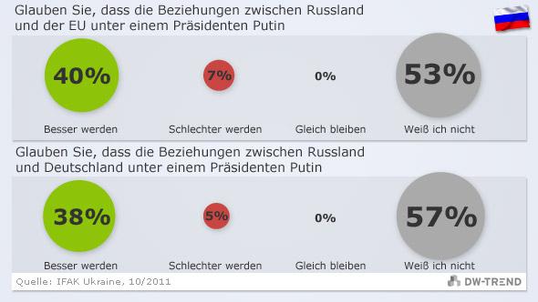 beziehungen zwischen deutschland und russland