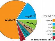 بر اساس آمار، سال گذشته حدود ۷۴ درصد کاربران اینترنت در ایران از محل شکونت به اینترنت متصل شدهاند