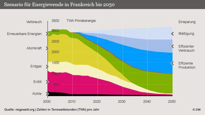 Szenario für Energiewende in Frankreich bis 2050, Infografik: Peter Steinmetz, Simone Hüls