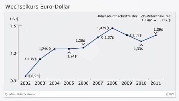 wechsel dollar zu euro