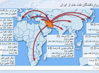 نموارد حجم صادرات نفت ایران به کشورهای مختلف جهان در سال ۲۰۱۱ میلادی
