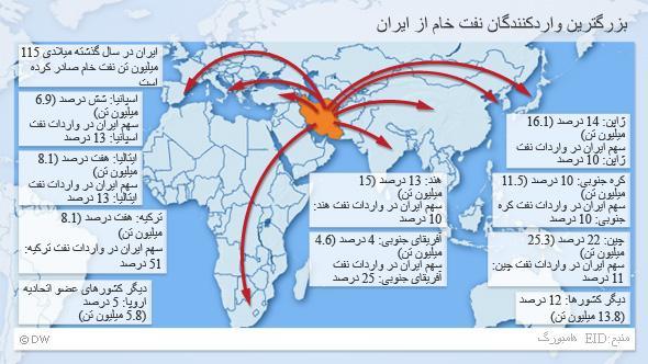 Infografik Irans größte Ölabnehmer Persisch