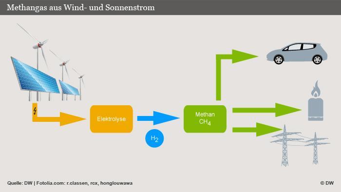 Infografik Methangas aus Wind- und Sonnenstrom (Grafik: DW)