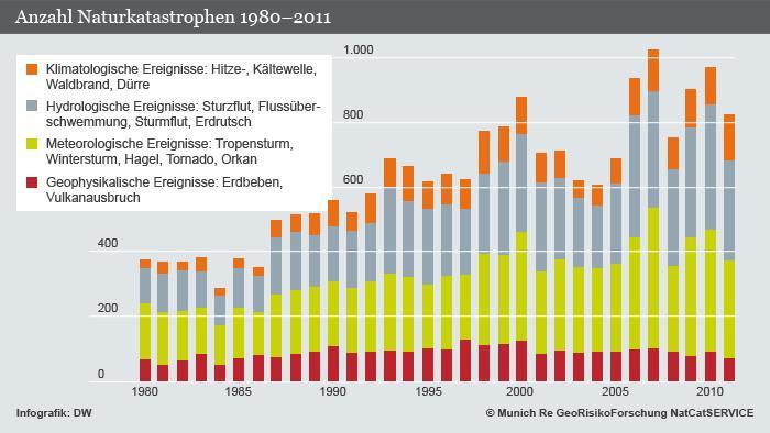 Tabelle: Anzahl der Naturkatastropfehn 1980 bis 2011 (Quelle: DW)