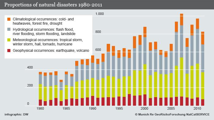 Informational graphic on incidence of natural disasters