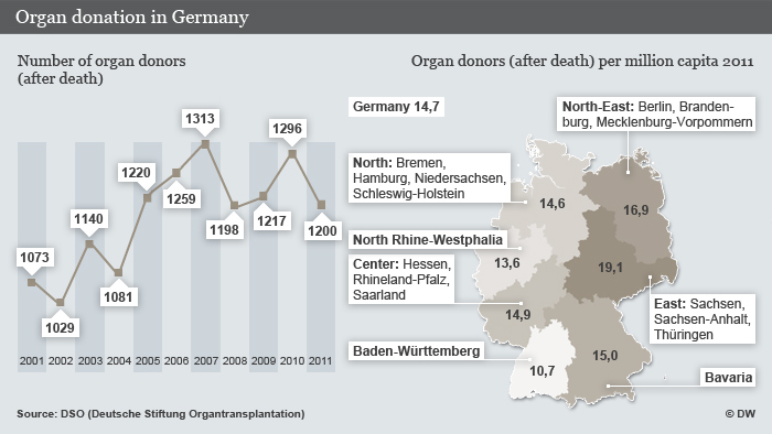 In Germany, people must actively declare their wish to donate organs after their death