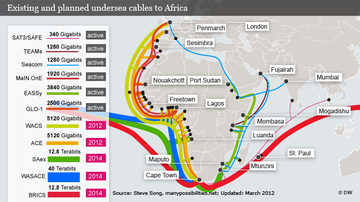 Undersea data cables to Africa