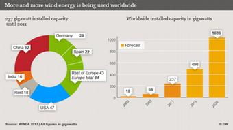 More and more wind energy is being used worldwide --- 2012_04_18_windstrom_wachstum.psd