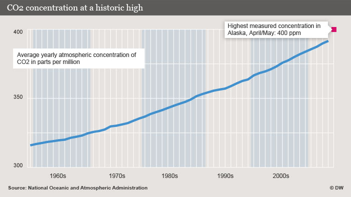 A graph showing CO2 concentration since the 1960s