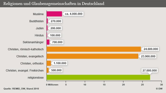 Infografik Religionen und Glaubensgemeinschaften in Deutschland