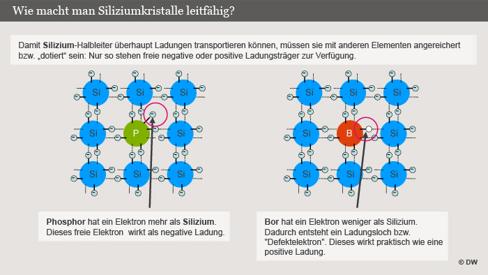 Infografik Wie macht man Siliziumkristalle leitfähig (DW-Grafik: Olof Pock)