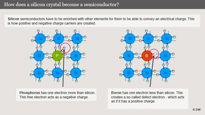 the use of silicon as a semiconductor In solid state electronics, either pure silicon or germanium may be used as the intrinsic semiconductor which forms the starting point for fabrication each has four valence electrons, but germanium will at a given temperature have more free electrons and a higher conductivity.