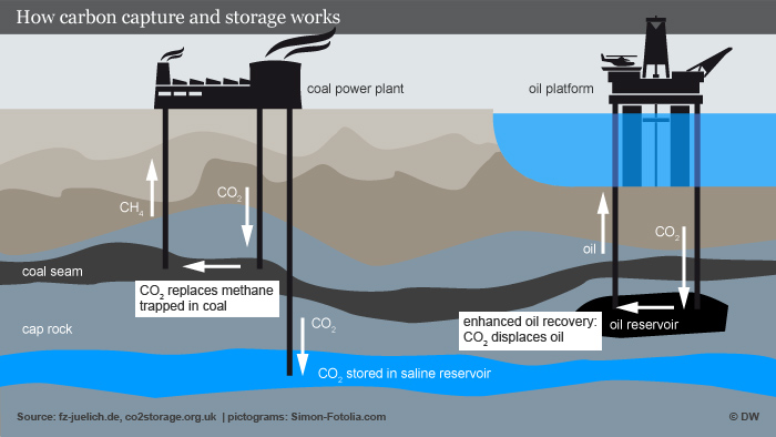 Infographic: Carbon capture and storage