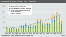 --- DW-Grafik: Peter Steinmetz 2012_08_28 Wetterkatastrophen in USA 1980 – Juni 2012.psd