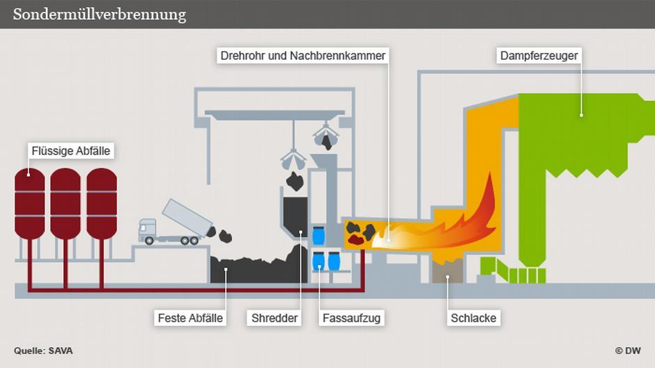 Самый современный завод по переработке отравляющих веществ, СОЗ, ПХБ, РСВ, совтола - САВА Ремондис в Брунсбютеле