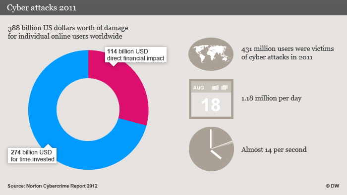 DW infographic on cyber crime using Norton's Cybercrime Report 2012 as its source
