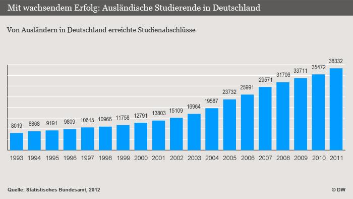 Infografik Ausländische Studierende in Deutschland