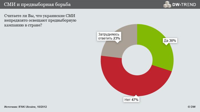 СМИ в избирательных кампаниях региона Диплом бесплатно Предвыборная компания и сми реферат