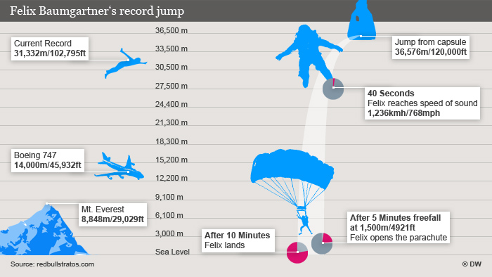 A graphic showing showing Baumgartner's journey from the stratosphere to Earth