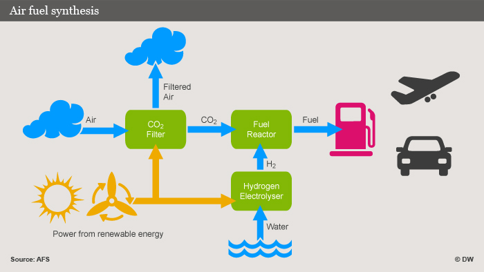 Graphic explaining synthesis of fuel from air and water