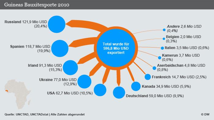 Infografik Guineas Bauxit-Exporte