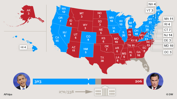 A tight race for 270 electoral votes US presidential elections