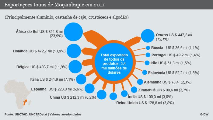 Exportações totais de Moçambique em 2011