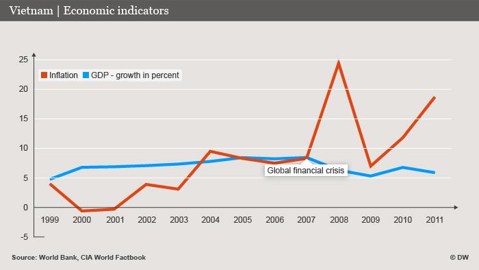 Infografik Vietnam Wirtschaftsindikatoren Deutsch DW-Grafik: Olof Pock Datum 14.11.2012 2012_11_14 Vietnam_ENG