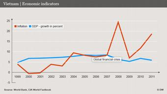 Vietnam economic indicators (DW)