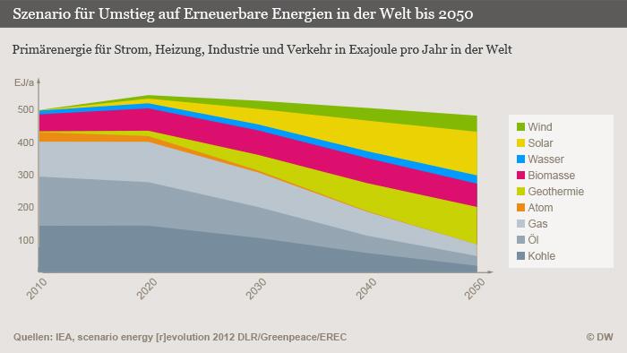 Infografik Szenario für Umstieg auf Erneuerbare Energien in der Welt bis 2050 (Grafik: DW)