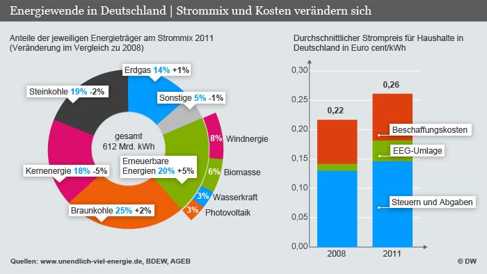Infografik Energiewende in Deutschland , Strommix und Stromkosten im Vergleich (Grafik: DW)