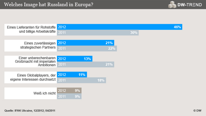 Infografik DW-TREND Dezember 2012 (Grafik: DW)