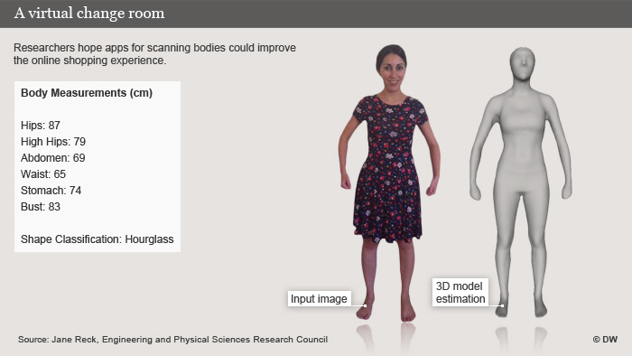Infografic showing what a 3D image of a Bodyscanner might look like