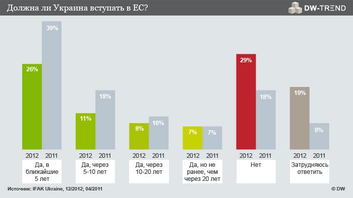 Общее число сторонников вступления Украины в ЕС уменьшилось, но среди молодежи - возросло