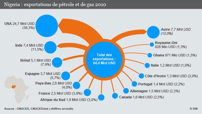 Le Nigeria produit 2,5 millions de barrils de pétrole brut par jour