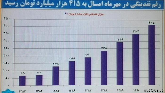 Grafik zu Liquidität im Iran