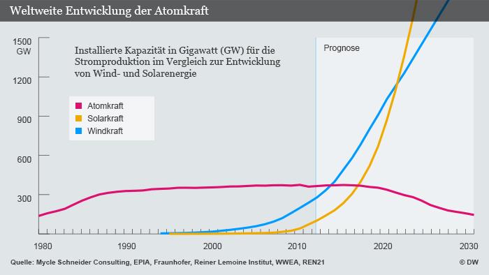 Infografik: Weltweite Entwicklung der Atomkraft. (Grafik: DW)