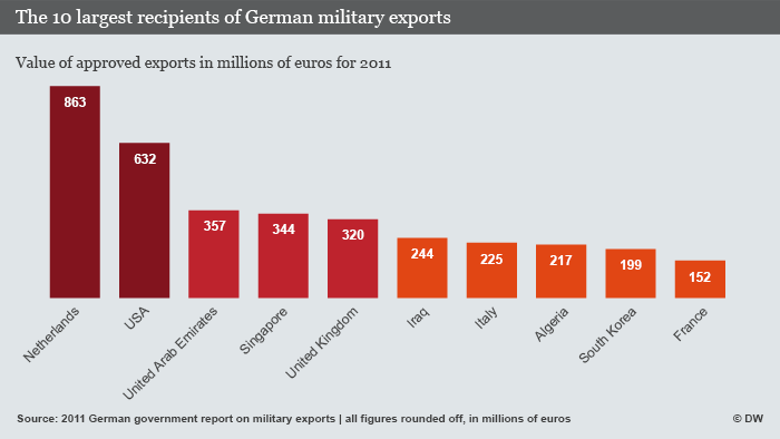 Chart of top 10 recipients of German military exports in 2011
