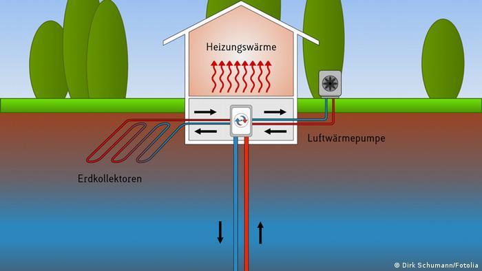 Geothermie, Wärmepumpensysteme II © Dirk Schumann #21273546