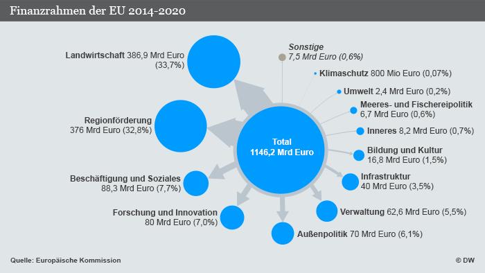 Infografik Finanzrahmen der EU 2014-2020