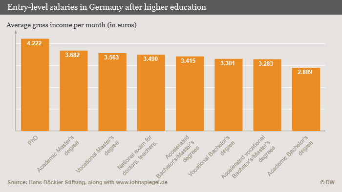 A yellow bar graph shows that those with PhDs earn more money than those with lower degrees (DW-Grafik Olof Pock)