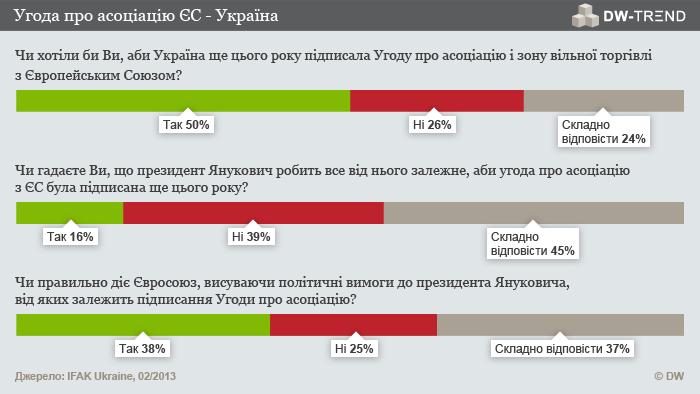 Infografik DW-TREND Februar 2013 ukrainische Umfrage 1 und 3 Ukrainisch