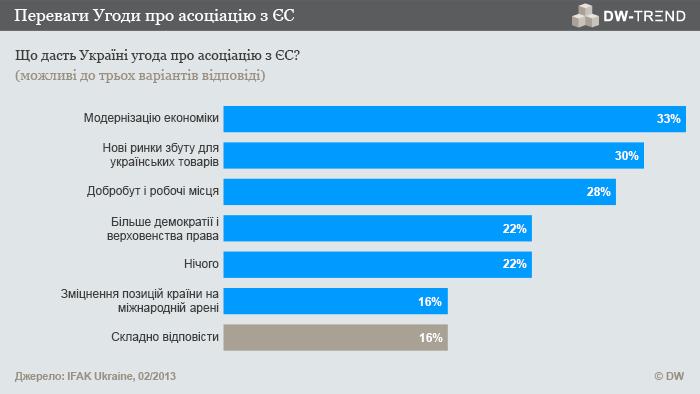 Infografik DW-TREND Februar 2013 ukrainische Umfrage 2 Ukrainisch