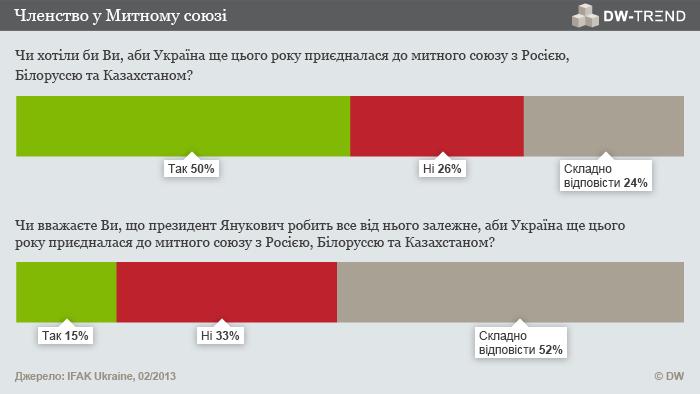 Infografik DW-TREND Februar 2013 ukrainische Umfrage 4 Ukrainisch
