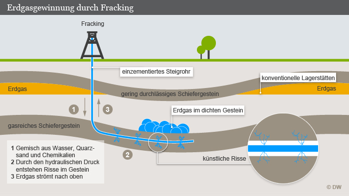 Fracking Diagram   Deutschland Die Fracking Freie Zone Wissen Umwelt Dw 11 02 2017